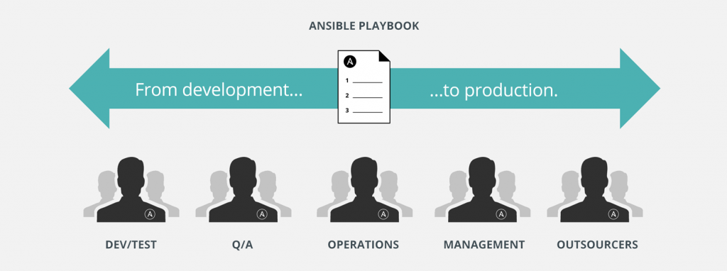 ansible-language-of-devops