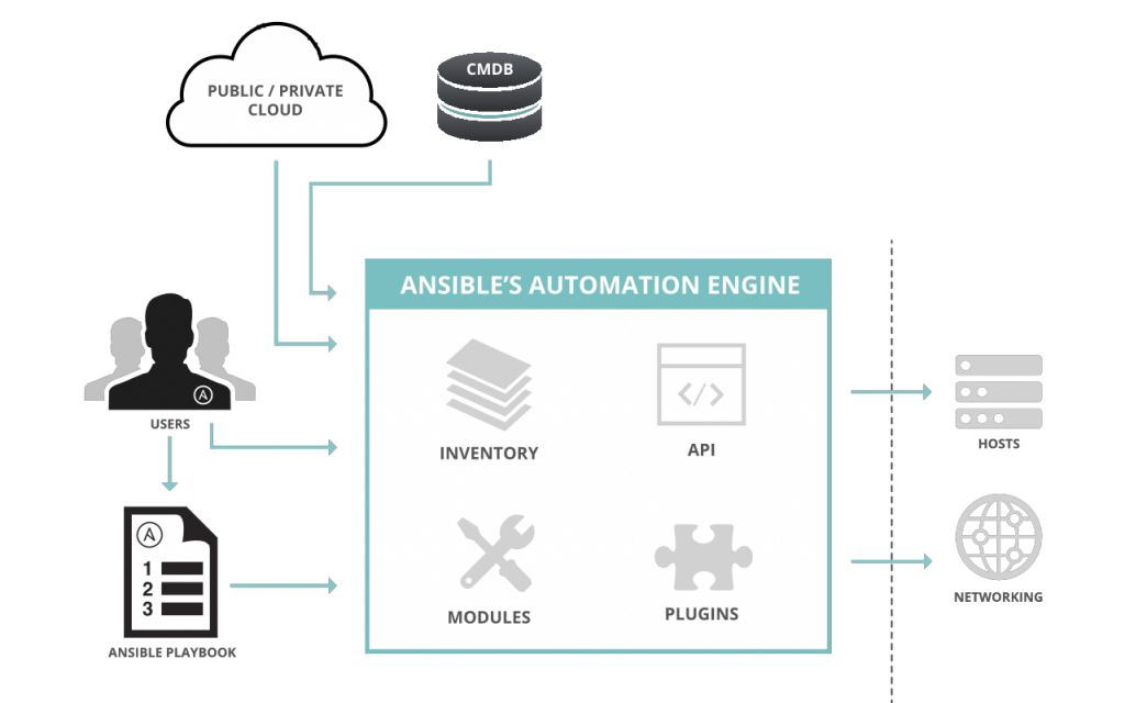 Ansible_Architecture
